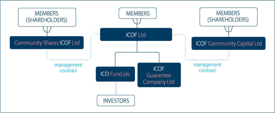 structuremembership_diagram