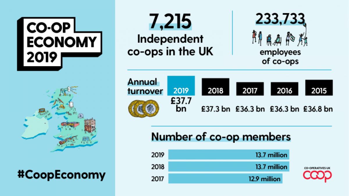 2019CoopEconomy